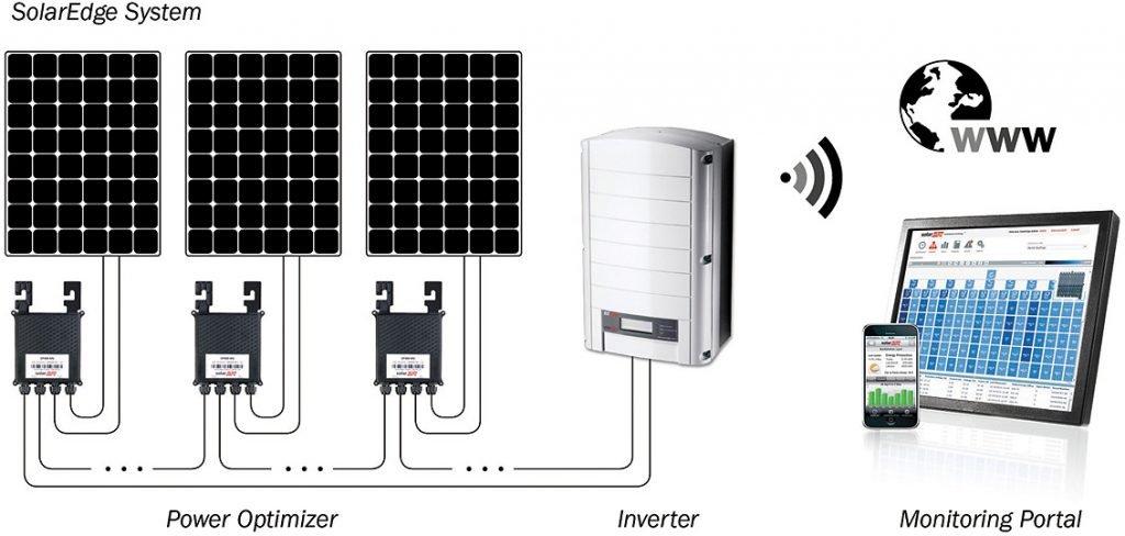 Solaredge schema